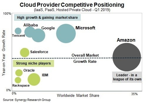 Cloud Provider Competitive Positioning